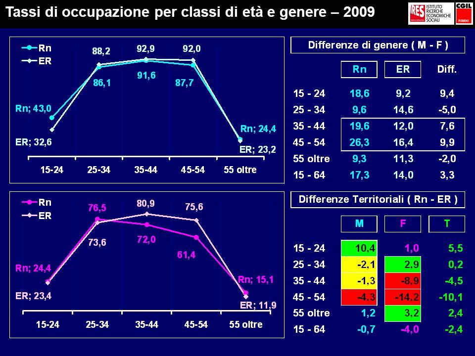 Tassi di occupazione per classi di età e genere – 2009