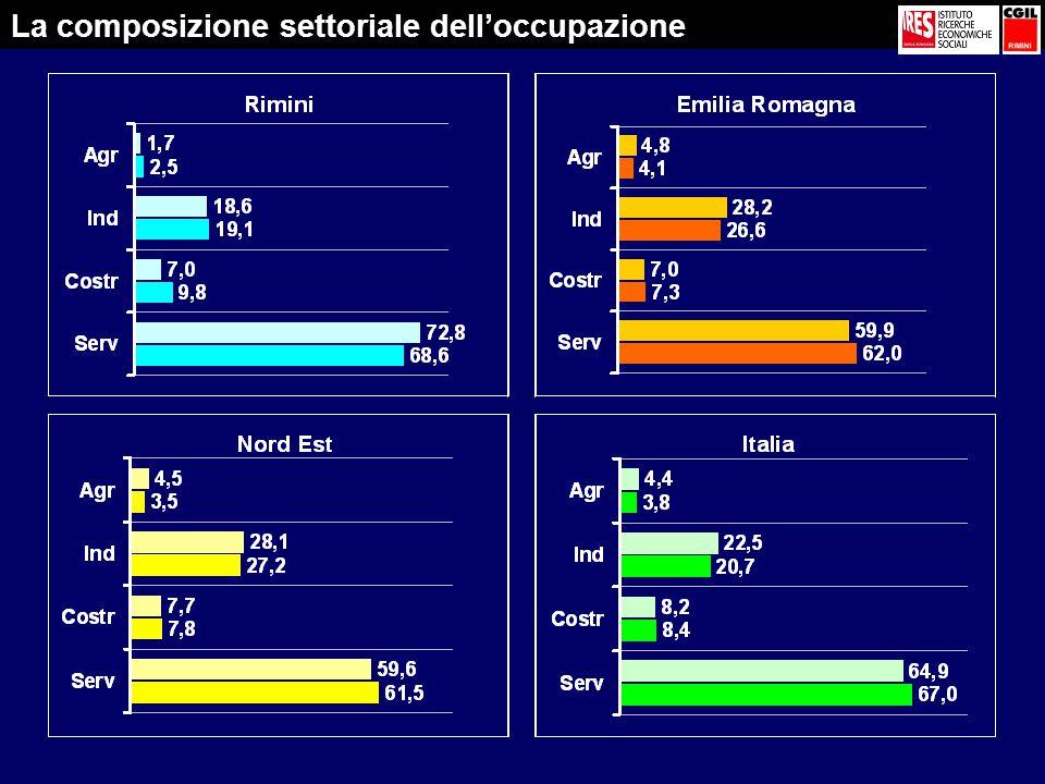 La composizione settoriale dell'occupazione