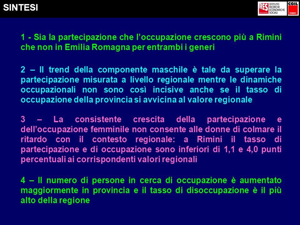 SINTESI 1 - Sia la partecipazione che l'occupazione crescono più a Rimini che non in Emilia Romagna per entrambi i generi 2 – Il trend della componente maschile è tale da superare la partecipazione misurata a livello regionale mentre le dinamiche occupazionali non sono così incisive anche se il tasso di occupazione della provincia si avvicina al valore regionale 3 – La consistente crescita della partecipazione e dell'occupazione femminile non consente alle donne di colmare il ritardo con il contesto regionale: a Rimini il tasso di partecipazione e di occupazione sono inferiori di 1,1 e 4,0 punti percentuali ai corrispondenti valori regionali 4 – Il numero di persone in cerca di occupazione è aumentato maggiormente in provincia e il tasso di disoccupazione è il più alto della regione