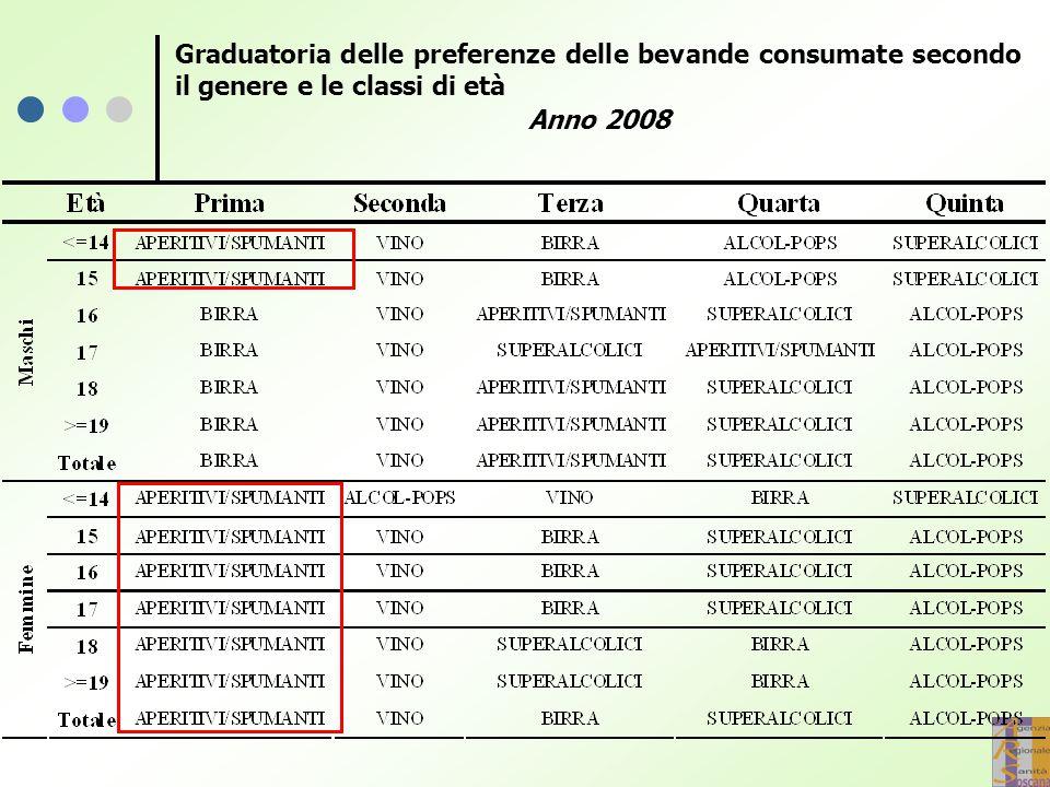 Graduatoria delle preferenze delle bevande consumate secondo il genere e le classi di età Anno 2008