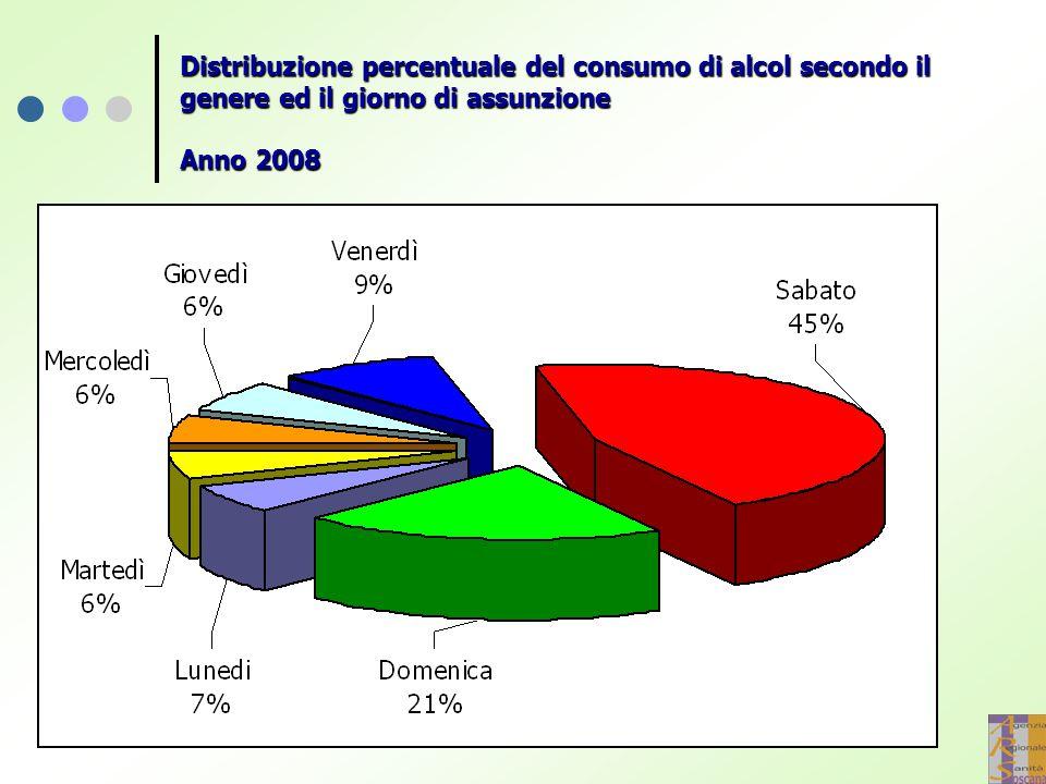 Distribuzione percentuale del consumo di alcol secondo il genere ed il giorno di assunzione Anno 2008