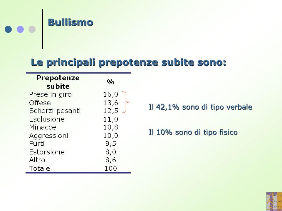 Il 42,1% sono di tipo verbale Il 10% sono di tipo fisico Le principali prepotenze subite sono: Bullismo