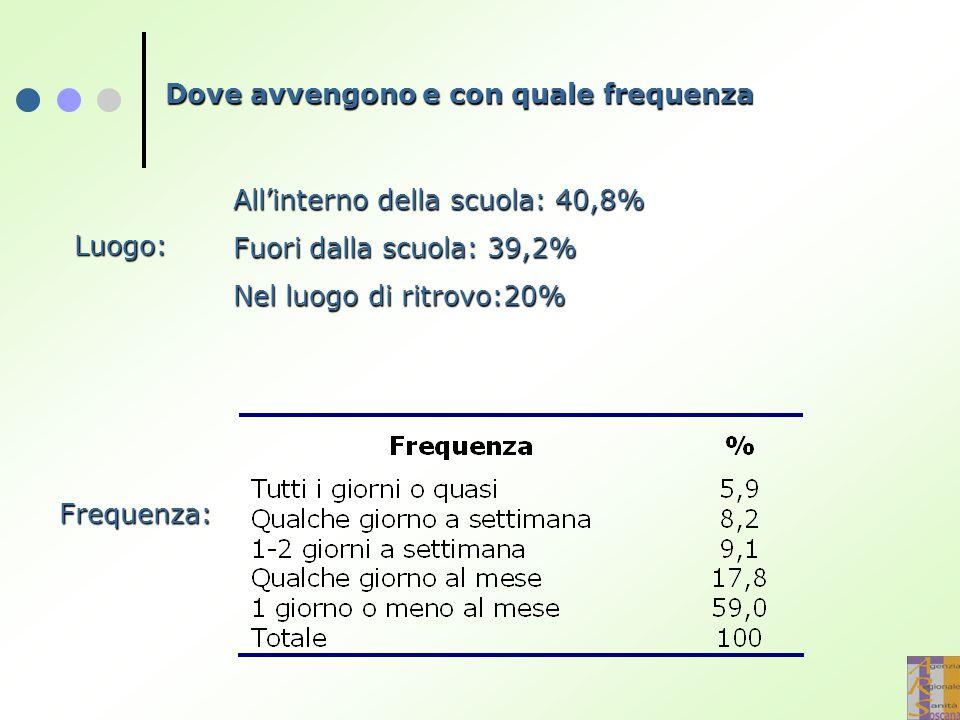 Dove avvengono e con quale frequenza Luogo: Frequenza: All'interno della scuola: 40,8% Fuori dalla scuola: 39,2% Nel luogo di ritrovo:20%