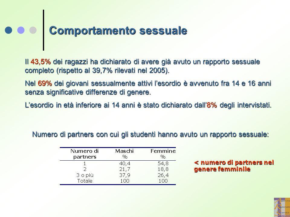 Comportamento sessuale Il 43,5% dei ragazzi ha dichiarato di avere già avuto un rapporto sessuale completo (rispetto al 39,7% rilevati nel 2005). Nel