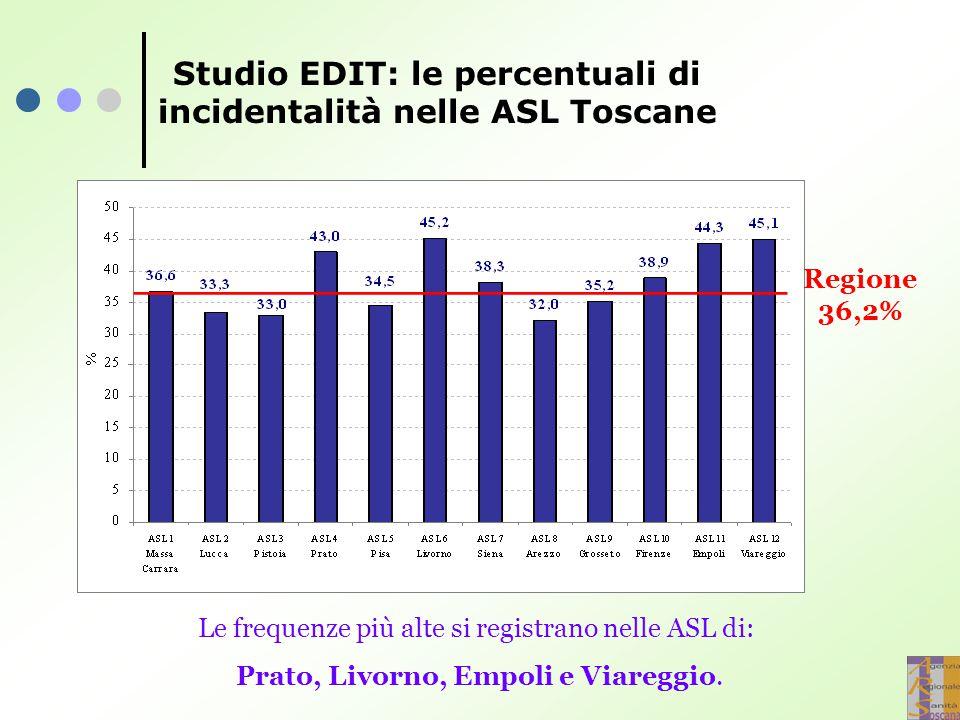 Studio EDIT: le percentuali di incidentalità nelle ASL Toscane Le frequenze più alte si registrano nelle ASL di: Prato, Livorno, Empoli e Viareggio. R