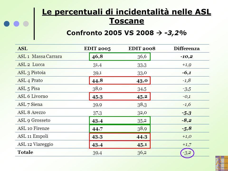 Le percentuali di incidentalità nelle ASL Toscane Confronto 2005 VS 2008  -3,2% ASLEDIT 2005EDIT 2008Differenza ASL 1 Massa Carrara46,836,6-10,2 ASL