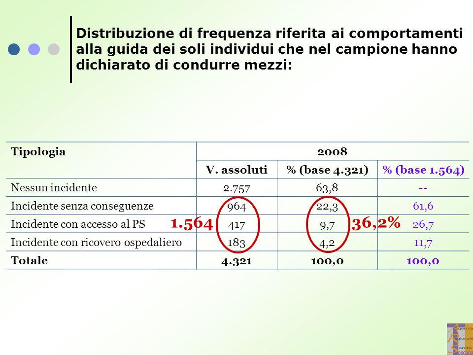 Distribuzione di frequenza riferita ai comportamenti alla guida dei soli individui che nel campione hanno dichiarato di condurre mezzi: Tipologia2008