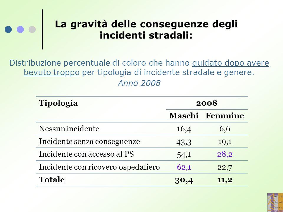 La gravità delle conseguenze degli incidenti stradali: Distribuzione percentuale di coloro che hanno guidato dopo avere bevuto troppo per tipologia di