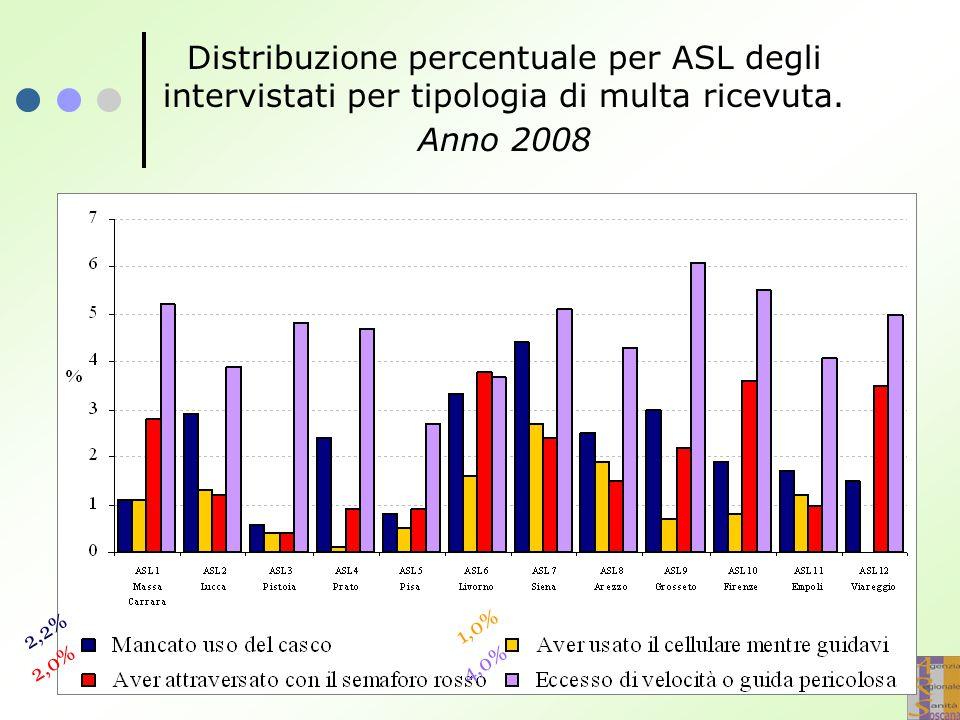 Distribuzione percentuale per ASL degli intervistati per tipologia di multa ricevuta. Anno 2008 2,2% 2,0% 1,0% 4,0%