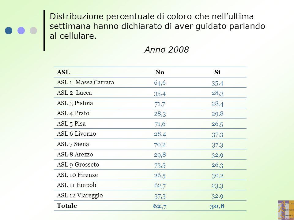 Distribuzione percentuale di coloro che nell'ultima settimana hanno dichiarato di aver guidato parlando al cellulare. Anno 2008 ASLNoSì ASL 1 Massa Ca