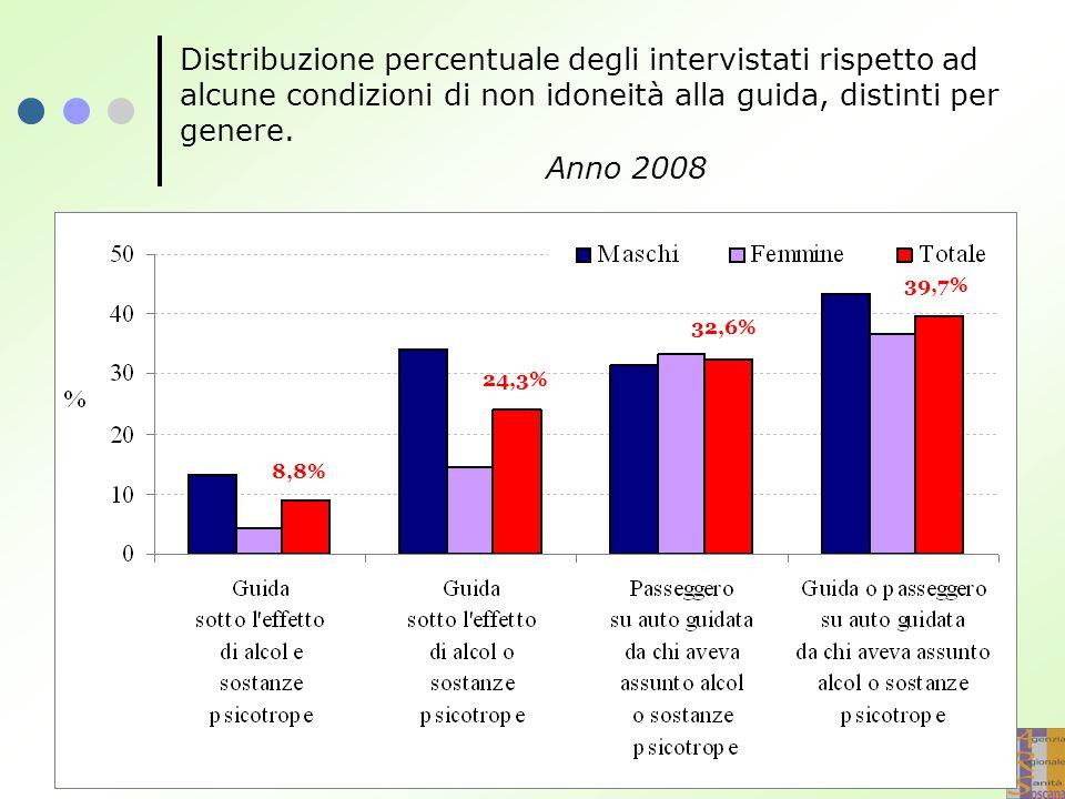 Distribuzione percentuale degli intervistati rispetto ad alcune condizioni di non idoneità alla guida, distinti per genere. Anno 2008 8,8% 24,3% 32,6%
