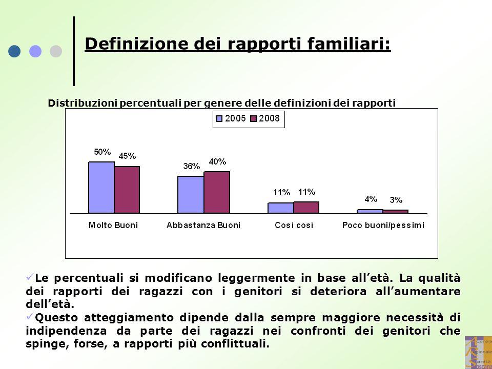 Definizione dei rapporti familiari: Le percentuali si modificano leggermente in base all'età. La qualità dei rapporti dei ragazzi con i genitori si de
