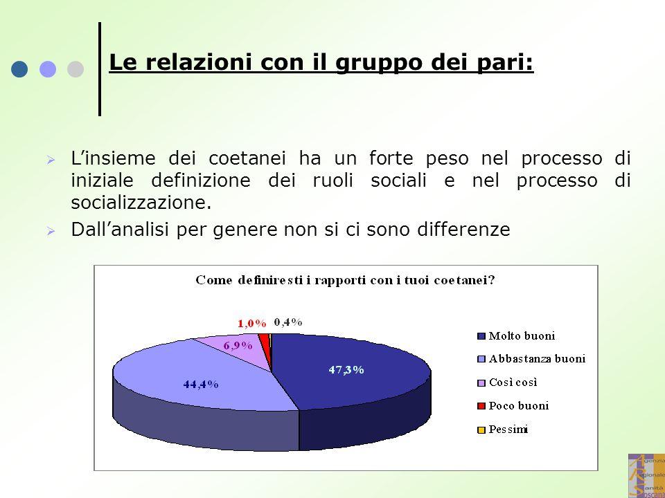 Le relazioni con il gruppo dei pari:   L'insieme dei coetanei ha un forte peso nel processo di iniziale definizione dei ruoli sociali e nel processo