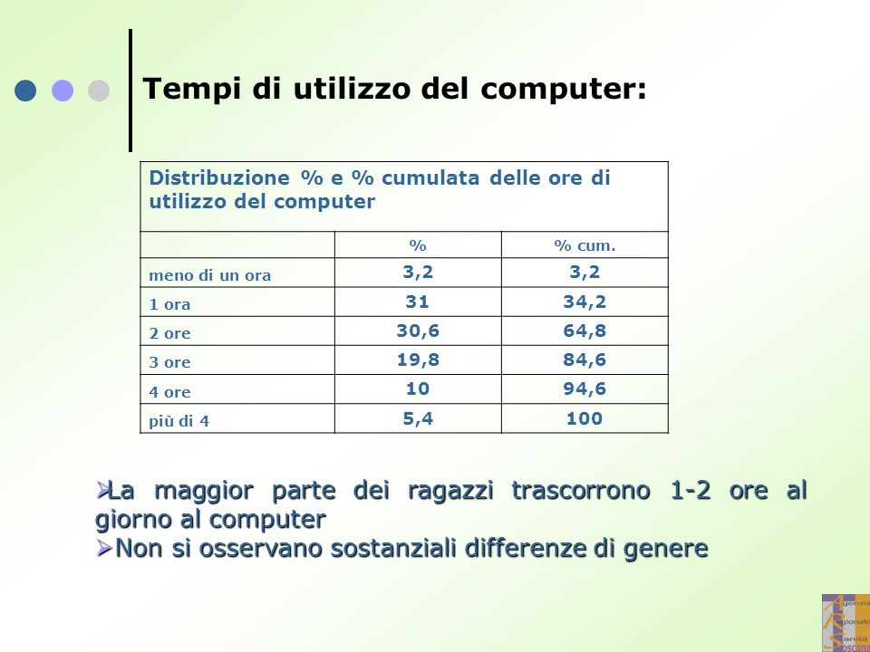 Tempi di utilizzo del computer: Distribuzione % e % cumulata delle ore di utilizzo del computer % cum. meno di un ora 3,2 1 ora 3134,2 2 ore 30,664,8