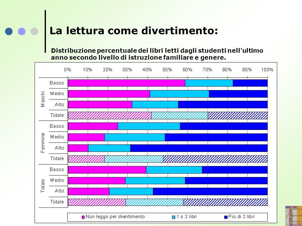 Distribuzione percentuale dei libri letti dagli studenti nell'ultimo anno secondo livello di istruzione familiare e genere. La lettura come divertimen