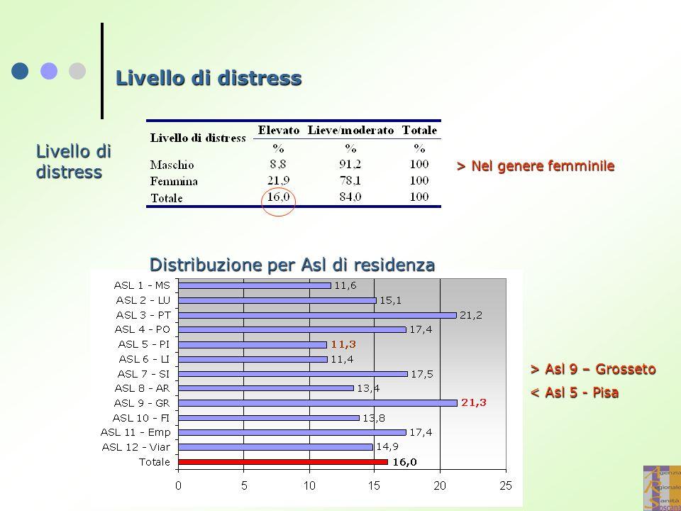 Livello di distress > Nel genere femminile Distribuzione per Asl di residenza > Asl 9 – Grosseto < Asl 5 - Pisa