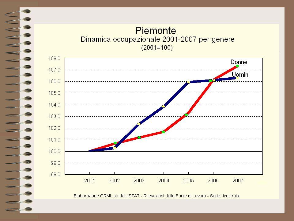 Il tasso di disoccupazione è sensibilmente diminuito in Piemonte negli ultimi 15 anni, ma anche il divario di genere si è ridotto: da un massimo di 1:2,4 nel 1999 è sceso nel 2007 a 1:1,5, cioè 3,5% per gli uomini contro 5,2% per le donne.