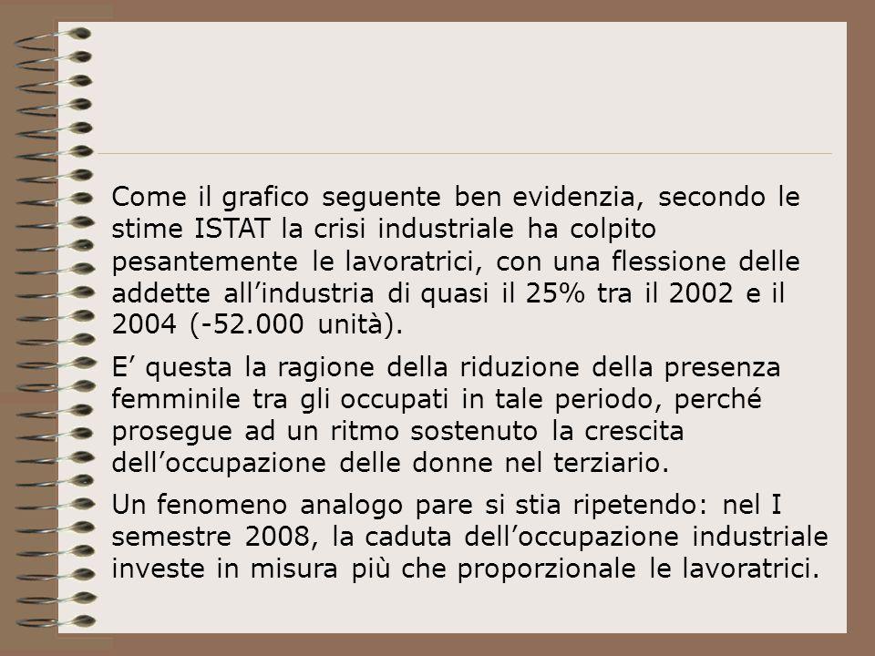 Come il grafico seguente ben evidenzia, secondo le stime ISTAT la crisi industriale ha colpito pesantemente le lavoratrici, con una flessione delle addette all'industria di quasi il 25% tra il 2002 e il 2004 (-52.000 unità).