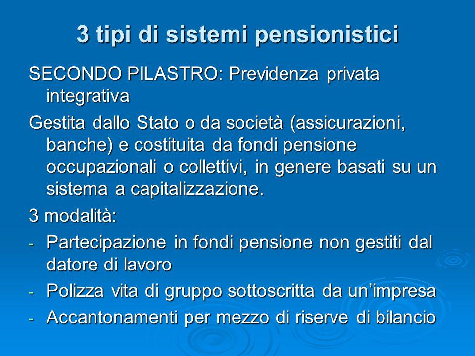 3 tipi di sistemi pensionistici SECONDO PILASTRO: Previdenza privata integrativa Gestita dallo Stato o da società (assicurazioni, banche) e costituita
