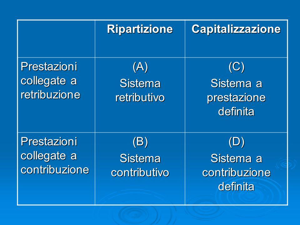 RipartizioneCapitalizzazione Prestazioni collegate a retribuzione (A) Sistema retributivo (C) Sistema a prestazione definita Prestazioni collegate a c
