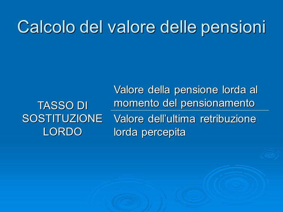 Calcolo del valore delle pensioni TASSO DI SOSTITUZIONE LORDO Valore della pensione lorda al momento del pensionamento Valore dell'ultima retribuzione