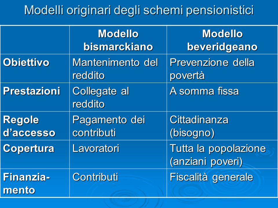 Modelli originari degli schemi pensionistici Modello bismarckiano Modello beveridgeano Obiettivo Mantenimento del reddito Prevenzione della povertà Pr