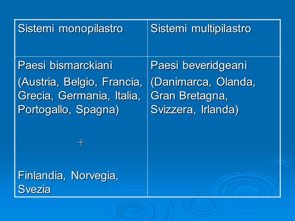 Sistemi monopilastro Sistemi multipilastro Paesi bismarckiani (Austria, Belgio, Francia, Grecia, Germania, Italia, Portogallo, Spagna) + Finlandia, No