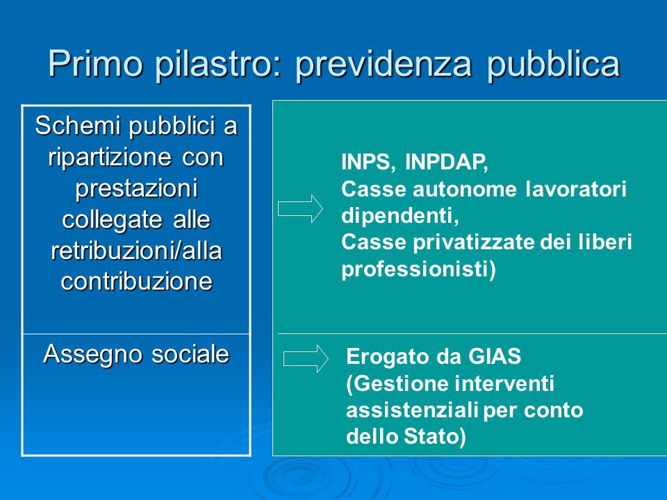 Primo pilastro: previdenza pubblica Schemi pubblici a ripartizione con prestazioni collegate alle retribuzioni/alla contribuzione Assegno sociale Erog