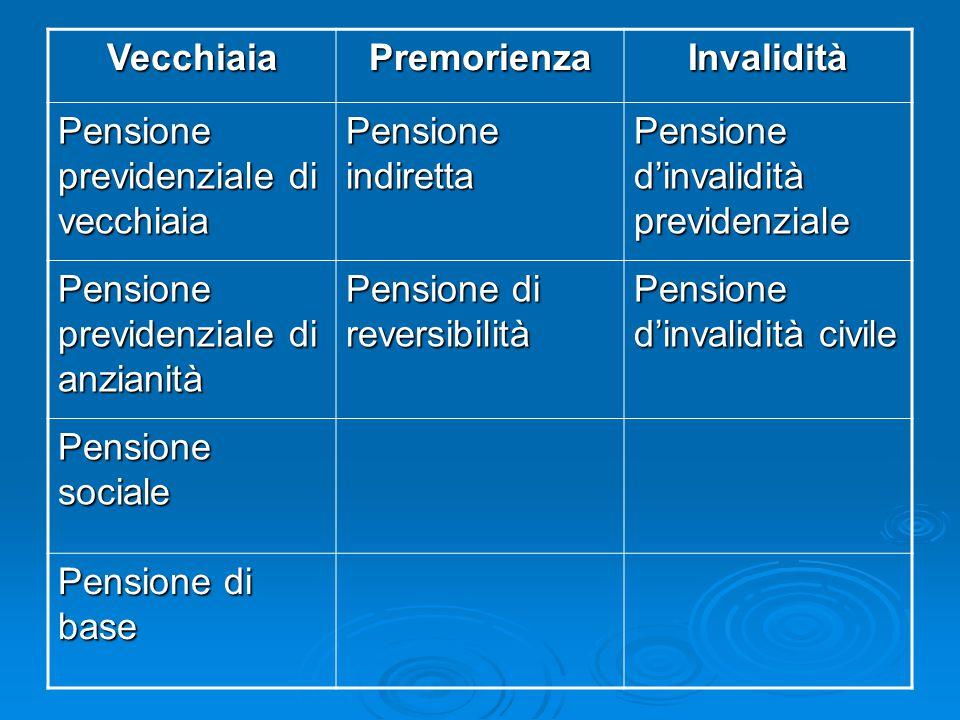 VecchiaiaPremorienzaInvalidità Pensione previdenziale di vecchiaia Pensione indiretta Pensione d'invalidità previdenziale Pensione previdenziale di an