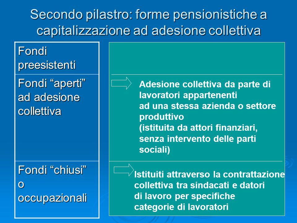 """Secondo pilastro: forme pensionistiche a capitalizzazione ad adesione collettiva Fondi preesistenti Fondi """"aperti"""" ad adesione collettiva Fondi """"chius"""
