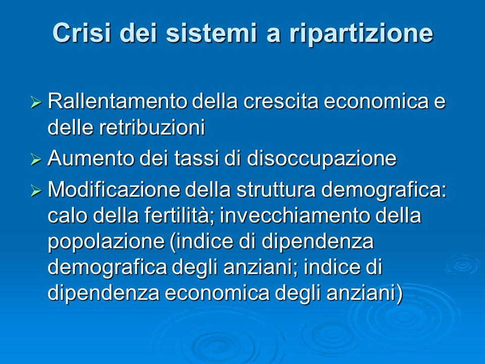 Crisi dei sistemi a ripartizione  Rallentamento della crescita economica e delle retribuzioni  Aumento dei tassi di disoccupazione  Modificazione d