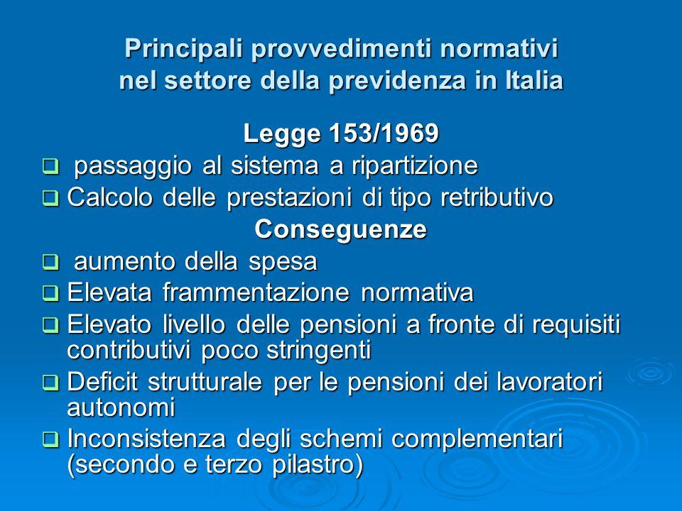 Principali provvedimenti normativi nel settore della previdenza in Italia Legge 153/1969  passaggio al sistema a ripartizione  Calcolo delle prestaz