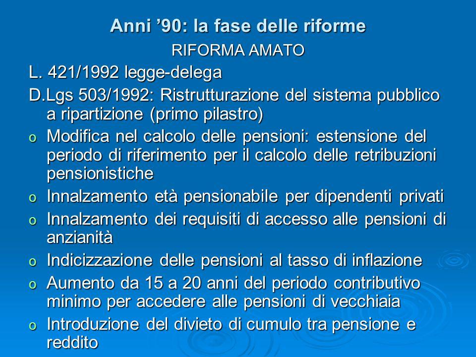 Anni '90: la fase delle riforme RIFORMA AMATO L. 421/1992 legge-delega D.Lgs 503/1992: Ristrutturazione del sistema pubblico a ripartizione (primo pil