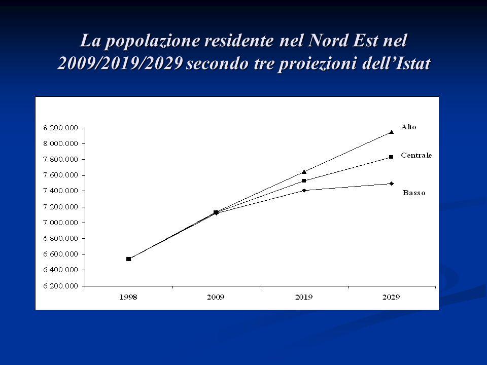 Popolazione in età 20-59 residente nel Nord Est nel 2009/2019/2029 secondo tre proiezioni dell'Istat e in ipotesi di popolazione chiusa