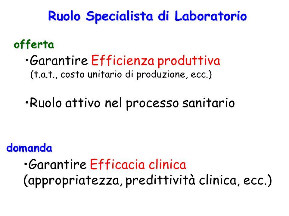 Ruolo Specialista di Laboratorio Garantire Efficienza produttiva (t.a.t., costo unitario di produzione, ecc.) Ruolo attivo nel processo sanitario offe