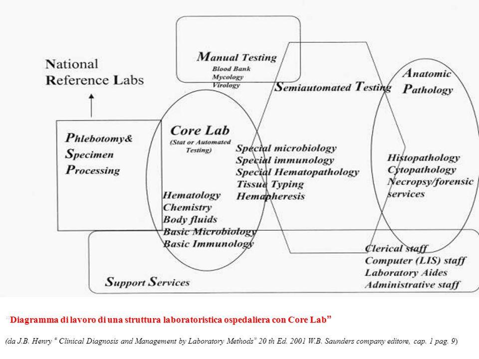 """""""Diagramma di lavoro di una struttura laboratoristica ospedaliera con Core Lab"""" (da J.B. Henry """" Clinical Diagnosis and Management by Laboratory Metho"""