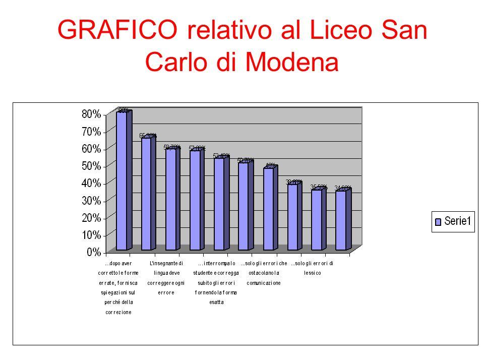 GRAFICO relativo al Liceo San Carlo di Modena