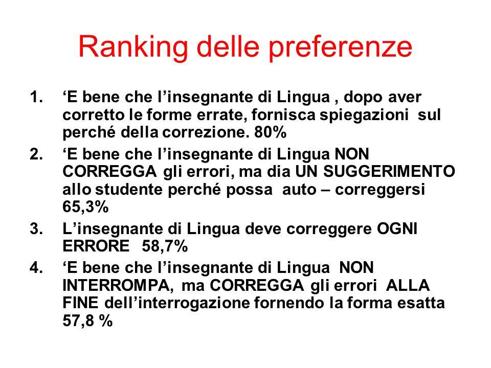 Ranking delle preferenze 1.'E bene che l'insegnante di Lingua, dopo aver corretto le forme errate, fornisca spiegazioni sul perché della correzione. 8