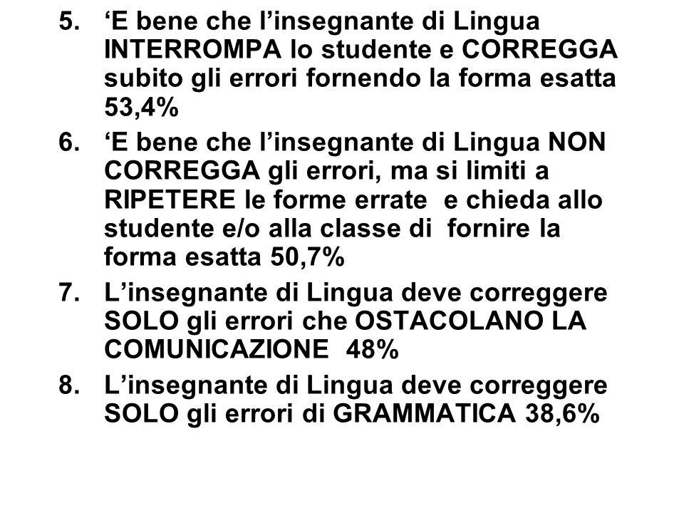 5.'E bene che l'insegnante di Lingua INTERROMPA lo studente e CORREGGA subito gli errori fornendo la forma esatta 53,4% 6.'E bene che l'insegnante di
