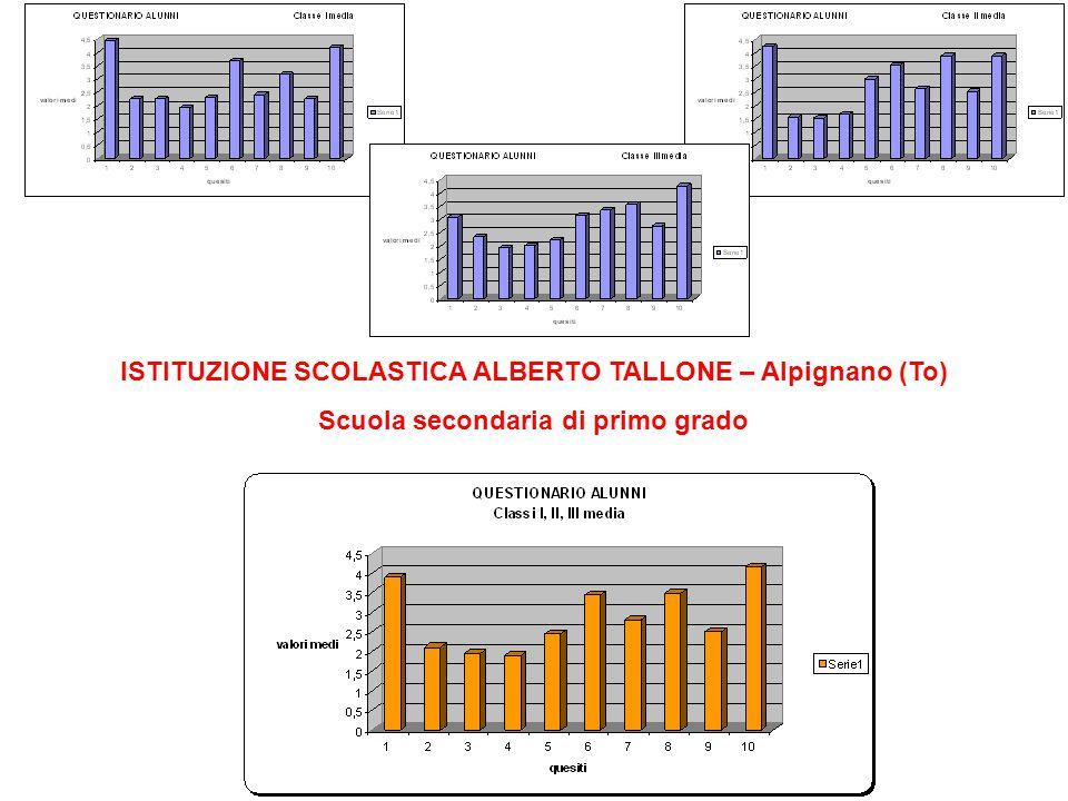 ISTITUZIONE SCOLASTICA ALBERTO TALLONE – Alpignano (To) Scuola secondaria di primo grado