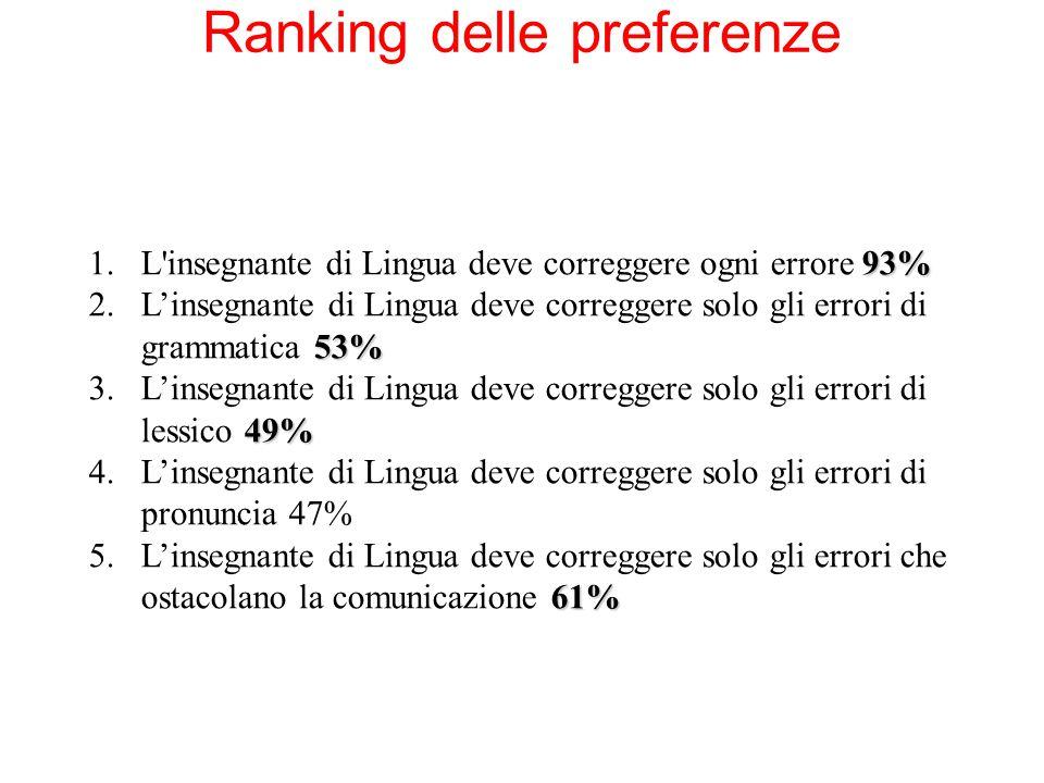 Ranking delle preferenze 93% 1.L'insegnante di Lingua deve correggere ogni errore 93% 53% 2.L'insegnante di Lingua deve correggere solo gli errori di