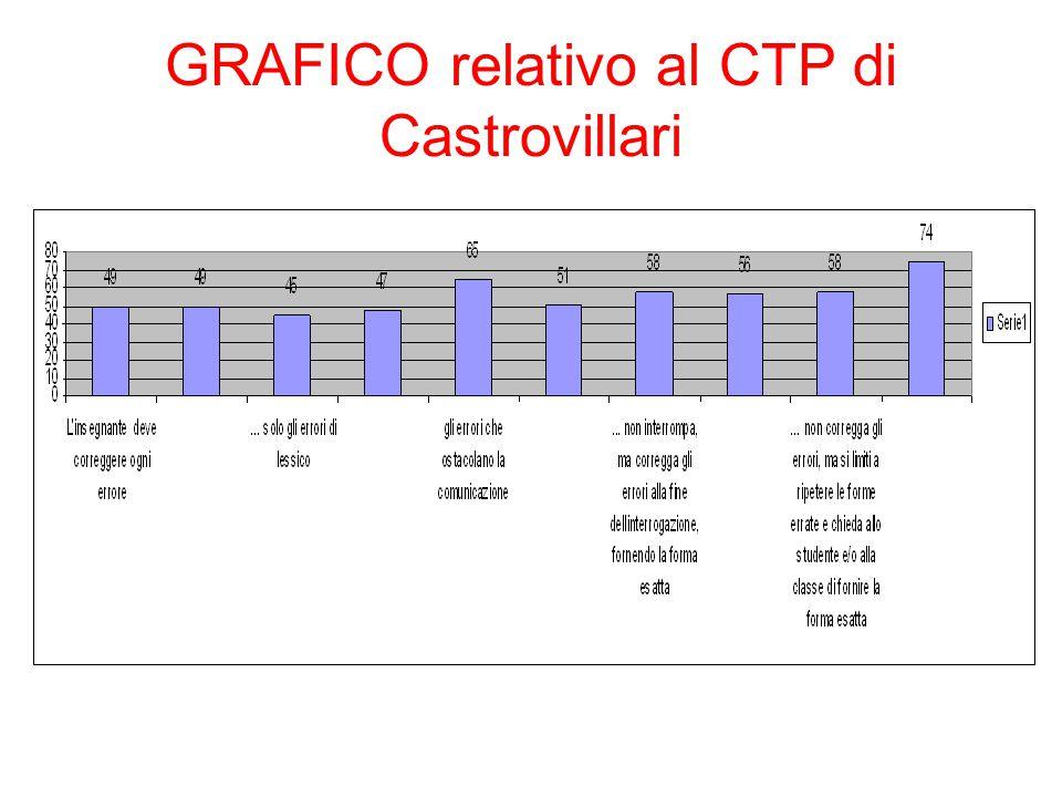 GRAFICO relativo al CTP di Castrovillari