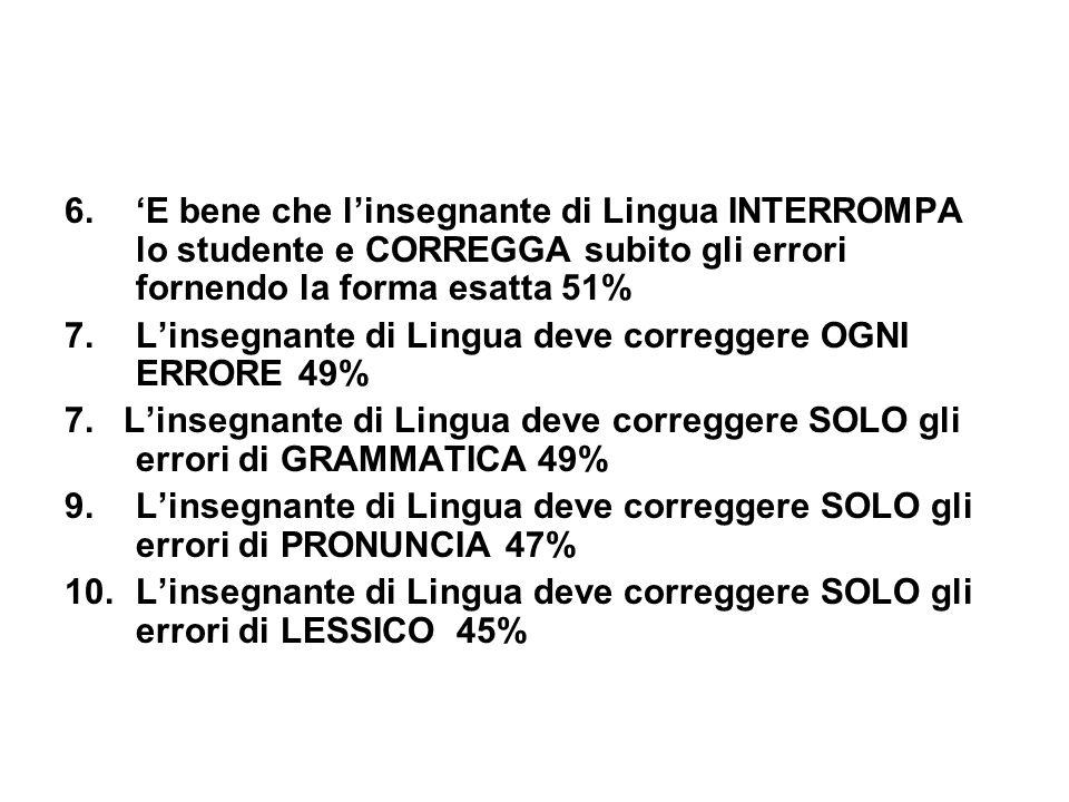 6.'E bene che l'insegnante di Lingua INTERROMPA lo studente e CORREGGA subito gli errori fornendo la forma esatta 51% 7.L'insegnante di Lingua deve co