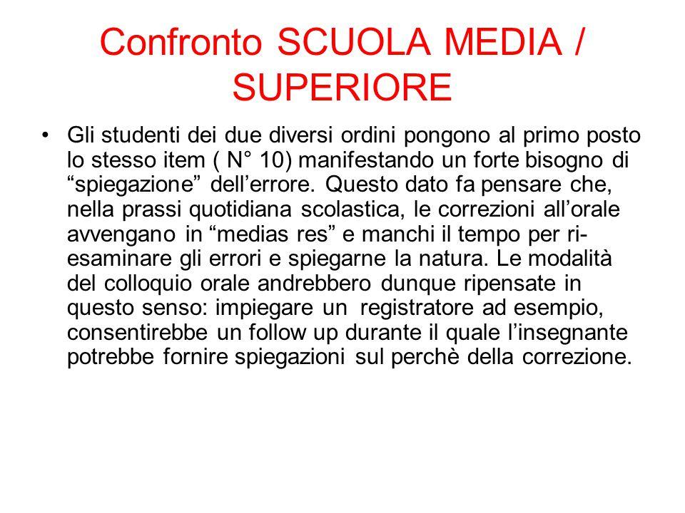 Confronto SCUOLA MEDIA / SUPERIORE Gli studenti dei due diversi ordini pongono al primo posto lo stesso item ( N° 10) manifestando un forte bisogno di