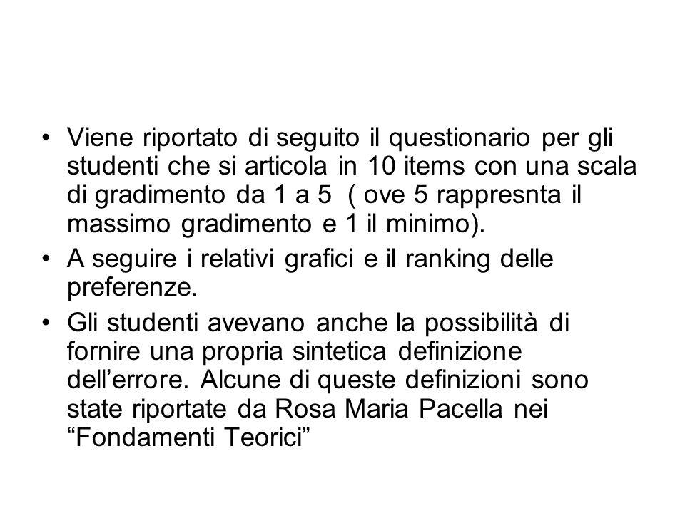 Viene riportato di seguito il questionario per gli studenti che si articola in 10 items con una scala di gradimento da 1 a 5 ( ove 5 rappresnta il mas