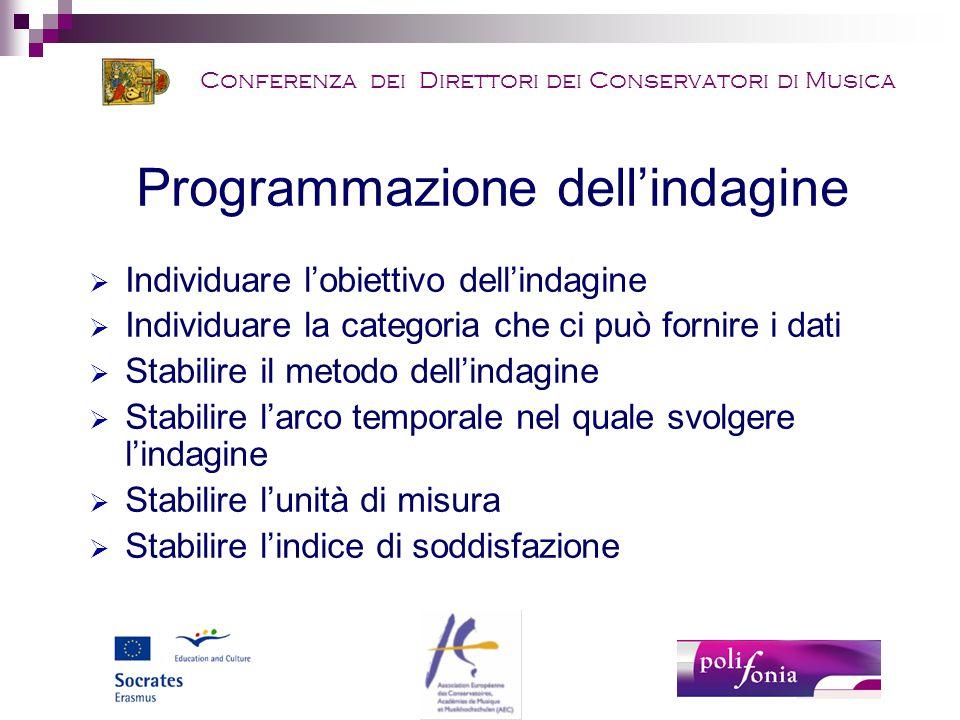 Conferenza dei Direttori dei Conservatori di Musica Programmazione dell'indagine  Individuare l'obiettivo dell'indagine  Individuare la categoria che ci può fornire i dati  Stabilire il metodo dell'indagine  Stabilire l'arco temporale nel quale svolgere l'indagine  Stabilire l'unità di misura  Stabilire l'indice di soddisfazione
