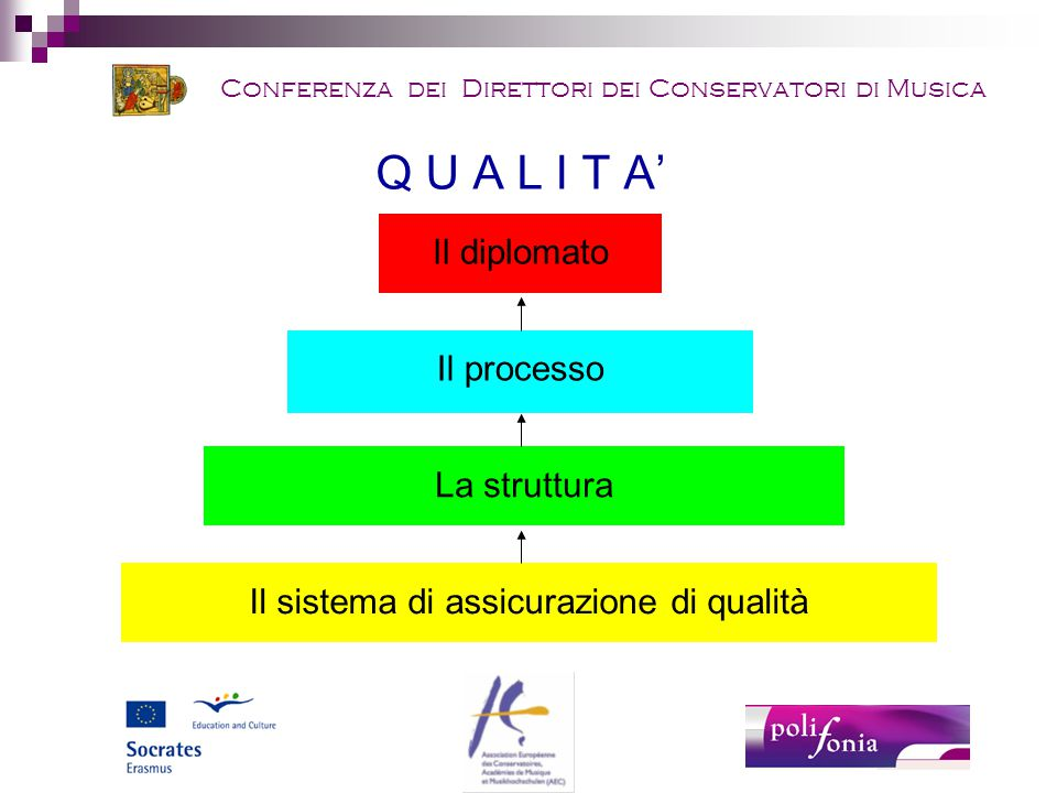 Conferenza dei Direttori dei Conservatori di Musica Q U A L I T A' Il diplomato Il processo La struttura Il sistema di assicurazione di qualità