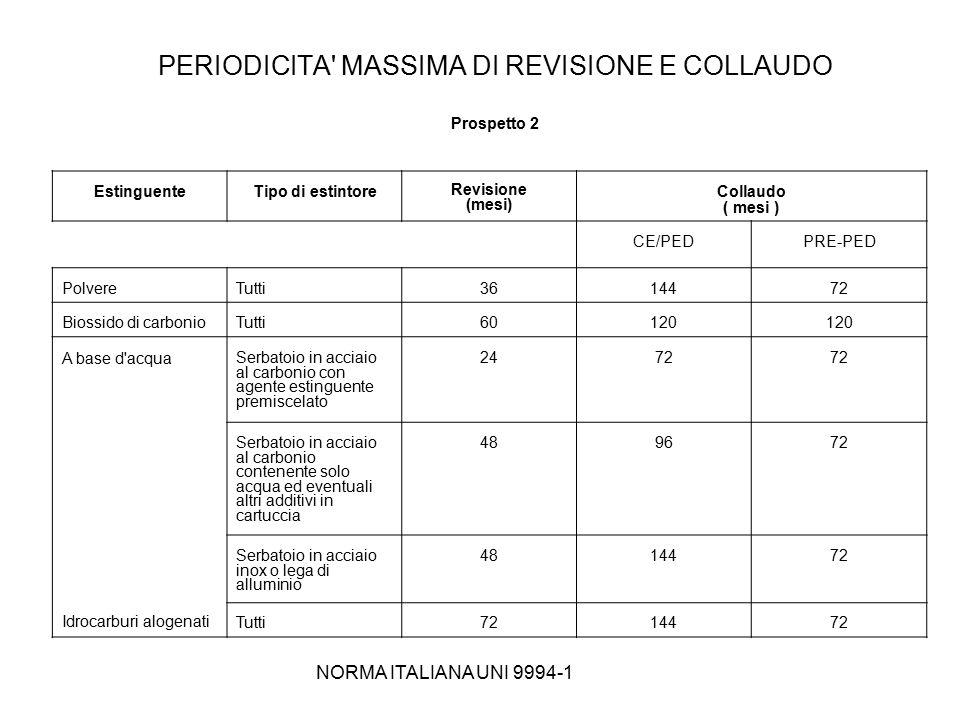 NORMA ITALIANA UNI 9994-1 PERIODICITA' MASSIMA DI REVISIONE E COLLAUDO Prospetto 2 EstinguenteTipo di estintore Revisione (mesi) Collaudo ( mesi ) CE/