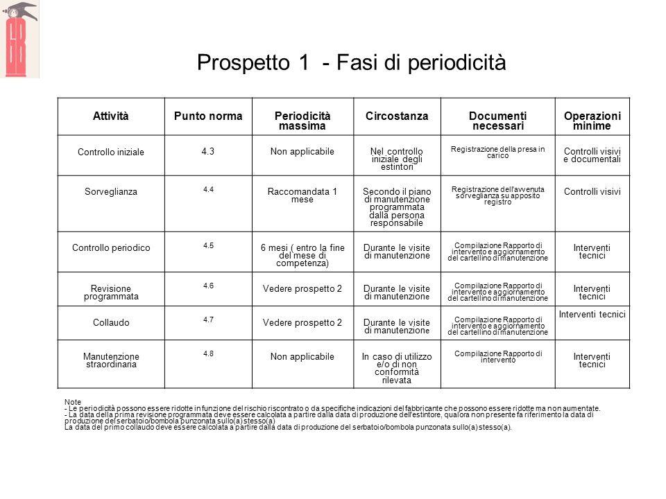 NORMA ITALIANA UNI 9994-1 Prospetto 1 - Fasi di periodicità AttivitàPunto norma Periodicità massima Circostanza Documenti necessari Operazioni minime