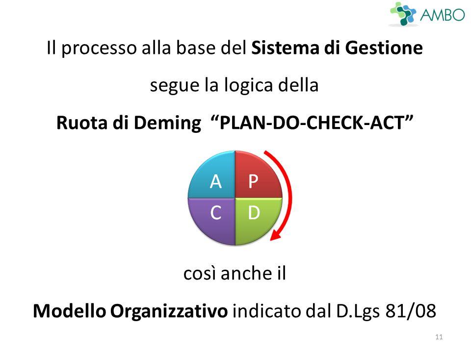 11 Il processo alla base del Sistema di Gestione segue la logica della Ruota di Deming PLAN-DO-CHECK-ACT così anche il Modello Organizzativo indicato dal D.Lgs 81/08